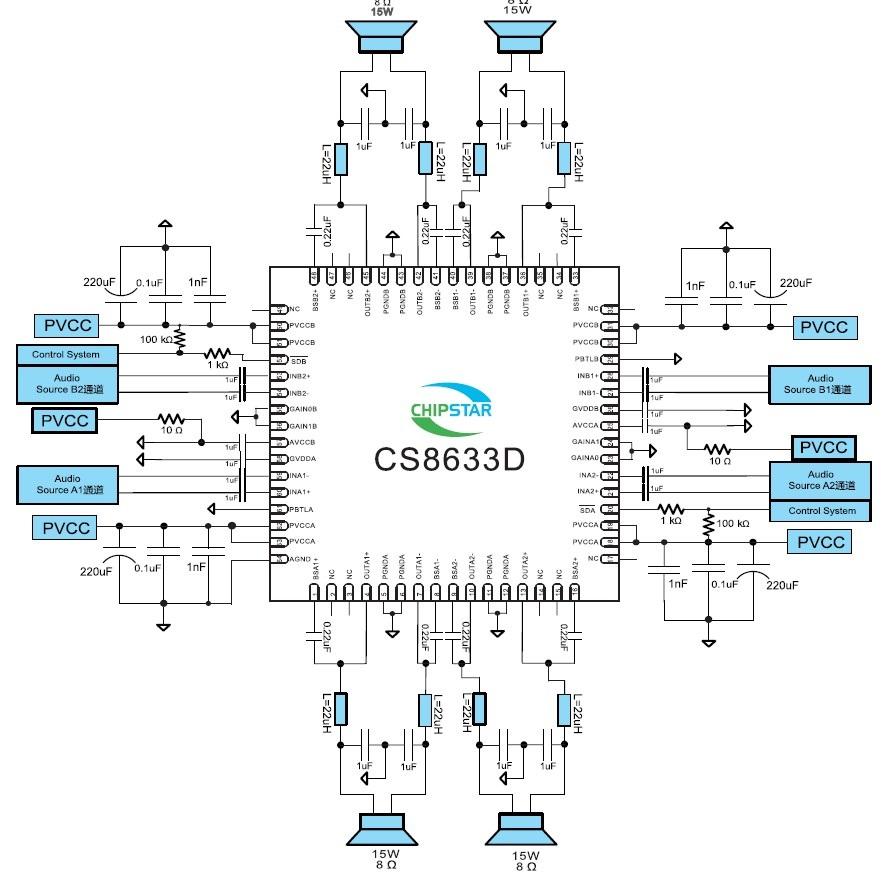 概要 CS8633D 是一款4X15W四通道高效D类音频功率放大电路,先进的EMI抑制技术使得在输出端口采用廉价的铁氧体磁珠滤波器就可以满足EMC的要求。CS8633D 四通道音频功率放大器是为需要高音频功率的系统设计的,它采用表面贴装技术,只需要少量的外围器件,便使系统具备高质量的音频输出功率。 CS8633D 内置了过流保护,短路保护和过热保护,有效的保护芯片在异常的工作条件下不被破坏。CS8633D 利用芯片自带的PBTL功能可以方便的应用在2.