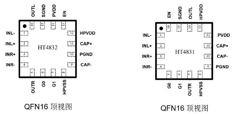 特点 ・无需大尺寸输出隔直电容 以0V电位为参考输出; 出色的低频表现; ・静态电流:3.6mA (PVDD=3.6V, Output=floating) ・关断电流:0.1uA ・单端或差分输入 内置输入电阻减少外部元器件数量 系统噪声性能优良 ・THD+N仅为:0.014% (3.6V, 32ohm, 20mW) ・功率输出:33mW (PVDD=3.