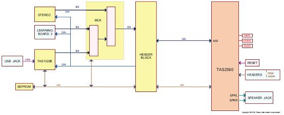 图5.5.6w d类音频放大器评估模块tas2560 evm电路图(1)