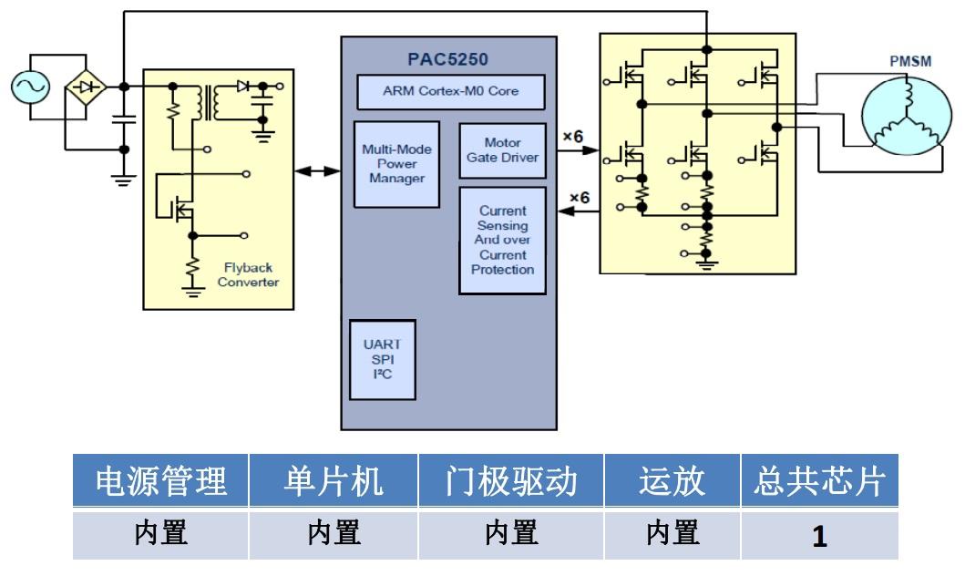 直流无刷电机控制单芯片解决方案(activesemi onsemi)