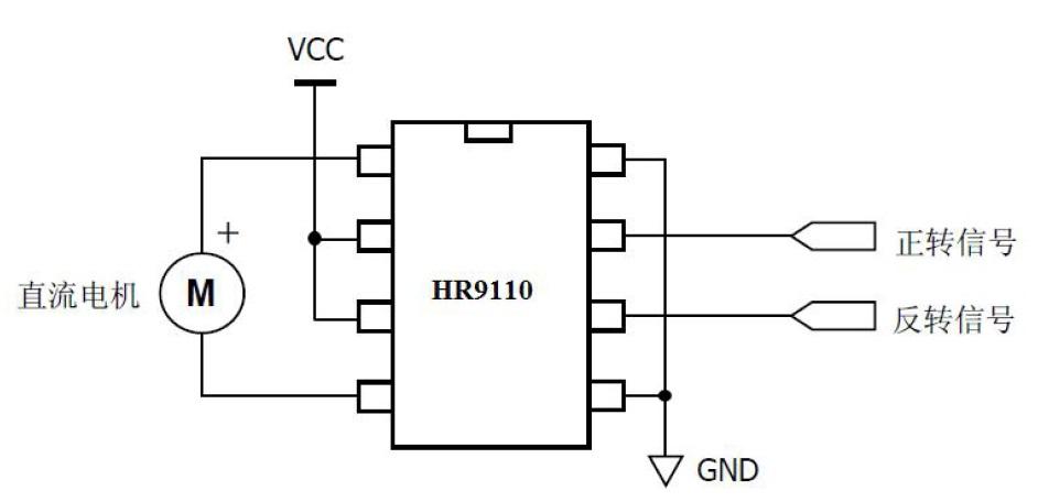 描述 HR9110是应用于直流电机方案的单通道H桥驱动器芯片。HR9110的H桥驱动部分采用低导通电阻的PMOS和NMOS功率管。低导通电阻保证芯片低的功率损耗,使得芯片安全工作更长时间。此外HR9110拥有低待机电流、低静态工作电流。这些性能使能HR9110易用于玩具方案。 HR9110内部含有过温关断保护。当负载电机是低阻抗的,或者输出端短路,这样使能HR9110的输出电流急剧上升,同时内部温度也急剧上升。当芯片温度超过最大温度阈值(典型150),HR9110会关断所有的输出,防止潜在安全隐患。只有当