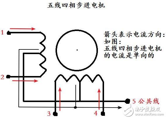 1、单拍:(单四拍工作方式) 单拍工作方式就是说每次只给一个线圈通电,通过改变每次通电的线圈从而使步进电机转动。 先说五线四相步进电机,假设它的四个线圈叫做 A、B、C、D,那么在单拍工作方式下,线圈的通电方式依次是:A、B、C、D; 然后是四线双极性步进电机,假设它的两个线圈叫做 A、B,那么在单拍工作模式下,线圈依次是:A、B、-A、-B; 【注】A、B指的是A、B线圈通正向电流,-A、-B指的是A、B线圈通反向电流。由于五线四相步进电机无法通反向电流,所以只有A、B、C、D。 当然上面说的都仅仅只是