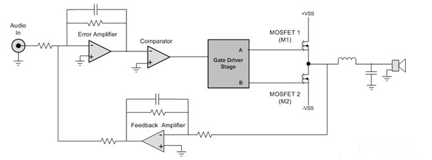 典型的d类音频系统先把模拟音频输入信号转换为数字pwm信号,在数字