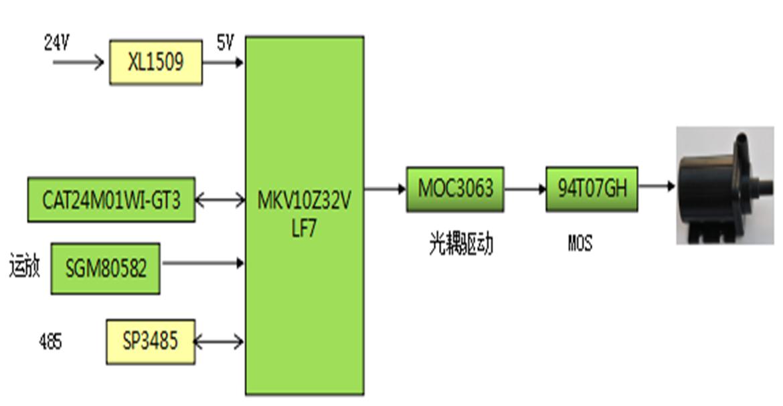 首页->方案设计 bldc电机控制板采用了nxp的mkv10z32vlf7的mcu,来实现