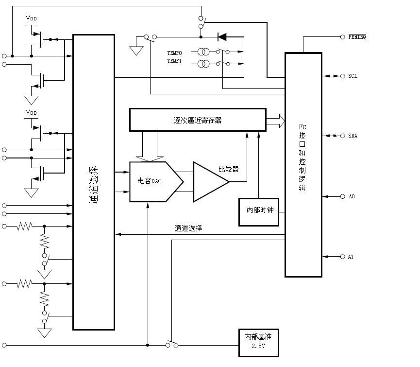 是一款4线式阻性触摸屏控制电路.