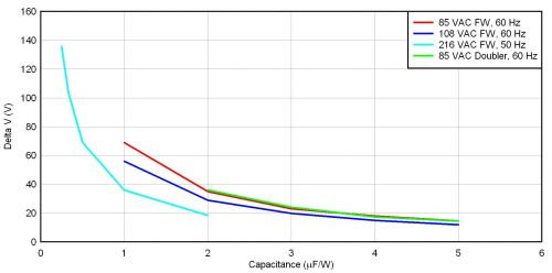 折中选择输入电容纹波电流的线压范围