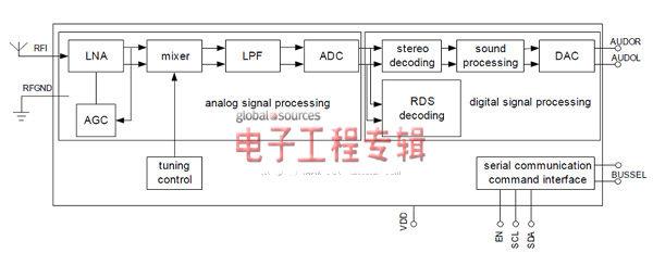数字调频收音机设计