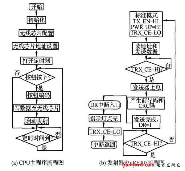 发射器主程序流程图