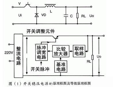 在图(1)中的开关稳压电源电路中,晶体管v在激励信号的激励下,它交替地