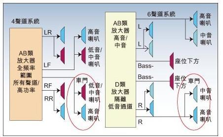 应用于汽车的d类放大器设计方案