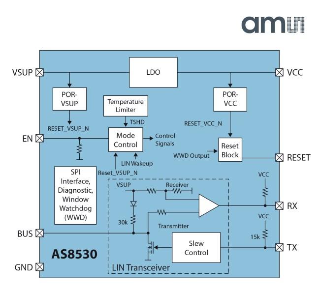 全球首款支持lin总线从设备应用的微型功率