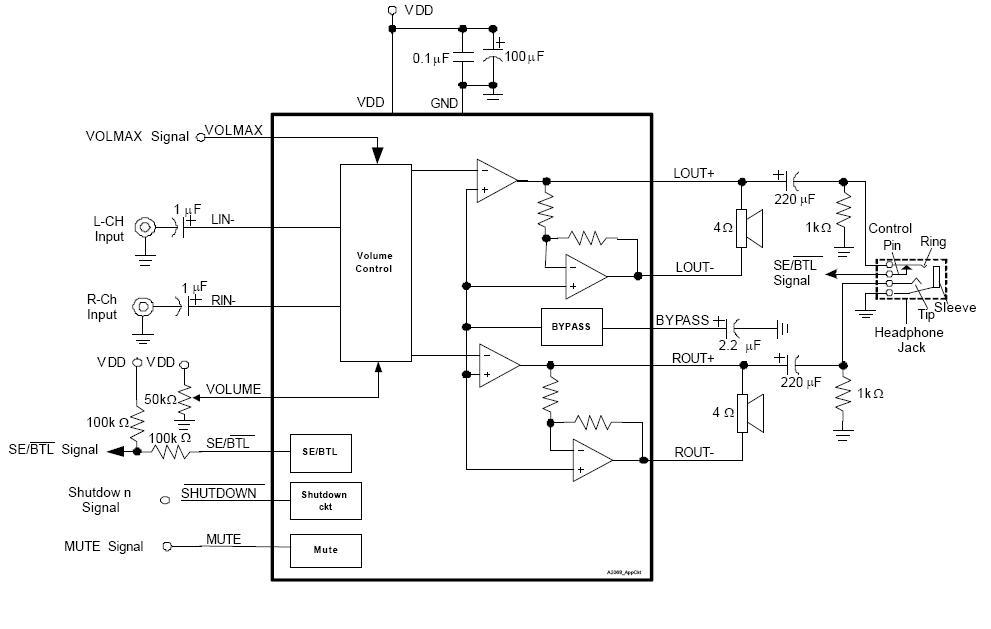 越来越多的音频IC带有音量控制功能,可以通过串口编程设置,或者是利用DAC或数字电位器的直流电压进行调节,音量控制电路能够帮助终端产品厂商优化开启时间。下面以目前市场上应用比较广的APA2068/PAM8603为例对其进行说明。 下图为APA2068的应用原理图,通过在VOLUME引脚输入直流电压来实现音量控制。它总共有32步,通过向VOLUME控制引脚输入变化的直流电压来实现音量控制。由直流电压控制的范围从20 dB 到 -80 dB.