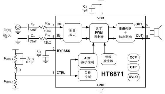 产品概述 HT6871是一款低EMI的,防削顶失真的,单声道免滤波D类音频功率放大器,在5V电源,10% THD+N,3负载条件下,输出3W功率,在各类音频终端应用中维持高效率并提供AB类放大器的性能。HT6871的最大特点是防削顶失真(ACF)输出控制功能,可检测并抑制由于输入音乐、语音信号幅度过大所引起的输出信号削顶失真(破音),也能自适应地防止在电池应用中由电源电压下降所造成的输出削顶,显著提高音质,创造非常舒适的听音享受,并保护扬声器免受过载损坏。针对不同应用需求,防削顶具有ACF-1和ACF-2