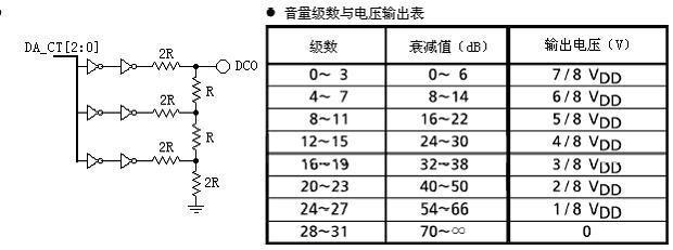 最低工作电压2v的双声道按键音量控制电路csc8004