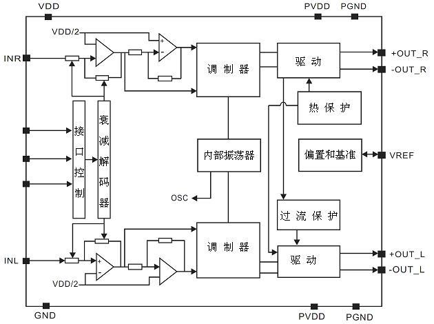 功能说明  应用线路图  使用注意事项 1)当AX8703 工作在无滤波器时,必须先接通扬声器再接通电源,否则容易对芯片造成损坏。 2)当AX8703 工作在无滤波器时,最好在连接到扬声器的引出口先套上一个铁氧体磁环,以减少可能的电磁干扰。 3)芯片的极限工作电压为5.5 V,最大工作电压为5.