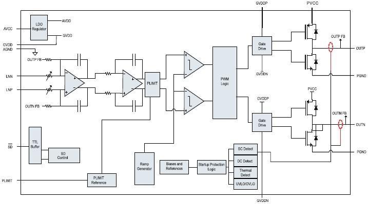 BTL输出在同样的电源系统情况下,可以大幅的提高音响的输出功率,为终端产品带来最简单的差异化实现方式。 CS8616C是一款20W单声道高效D类音频功率放大电路。先进的EMI抑制技术使得在输出端口采用廉价的铁氧体磁珠滤波器就可以满足EMC要求。内部包括一个功率可调限制器和直流检测电路来对扬声器进行保护。功率可调限制器允许用户设定一个比电源电压低的虚拟电压来限制流过扬声器的总电流,直流检测电路在输入电容损坏或者输入短路时关断输出级。CS8616C内置了过流保护,短路保护和过热保护,有效的保护芯片在异常的工作