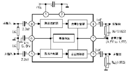 概述: D8199 是一块立体声放大和直流音量控制电路。广泛应用于音频放大器远程控制、电子游戏机和CATV(光纤电视)音频的控制。 采用DIP8的封装形式。管教兼容TDA8199 。 主要特点: 立体声放大电路; 直流音量控制; 最大增益12dB; 工作电压5.0V-12V; 应用电路图