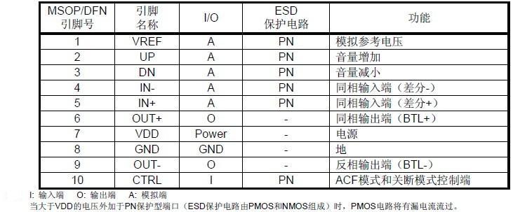 4w单声道d类功放ic性能特点及应用电路图说明