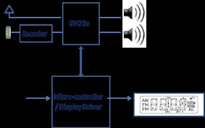 收音机技术的产生已经有100多年的历史,全球无数的听众使用传统轮调收音机产品也有几十年了。这些传统收音机提供了非常简单的用户界面:一个调节频率的滚轮,一个用来指示所收听电台频率的指针。过去十年中,基于高性能DSP的收音机设计使复杂的用户界面变得更具人性化,包括用于自动搜索/调谐功能的按钮和显示频率的液晶显示器(LCD)。本文将探讨如何设计具有LCD显示频率,而保持滚轮调频的中档收音机,探讨选择音频IC和显示驱动器时要考虑的实际问题,以及如何利用这些技术为终端用户提供最佳的收音机调谐体验。 随着越来越多的便