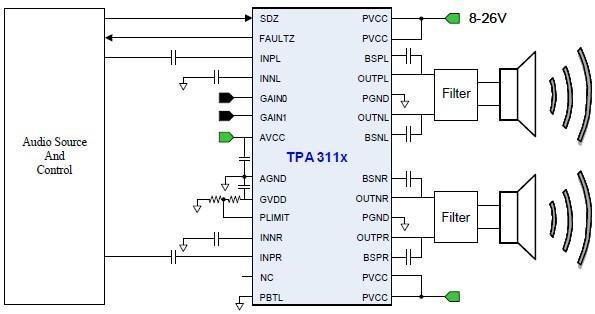 输入端的Bias(偏置电压)的建立过程中。遵从匹配输入级阻抗网络的方法即可解决该种POP 声。 不合理的系统时序 如 1 节所述,主芯片启动或关闭时,模拟输出的偏置电压也需要一个建立的过程,而且主芯片上电过程中也有可能输出不可控的POP 声。所以在上电过程中,必须保证功放处于Standby 状态下。避免将前级芯片产生的POP 声放大输出到喇叭。 POP 声的最终表现一样,但根本原因可能有不同,以下是推荐的查找POP 声原因的调试方法: 1.