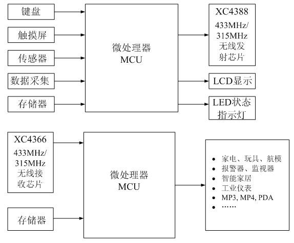 315mhz/433mhz无线遥控器发射接收ic及整体应用方案